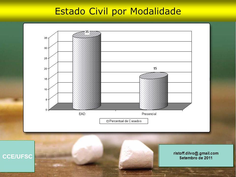 CCE/UFSC ristoff.dilvo@.gmail.com Setembro de 2011 Estado Civil por Modalidade