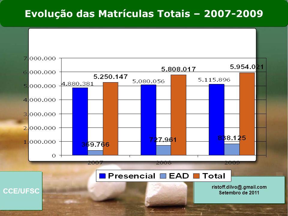 CCE/UFSC ristoff.dilvo@.gmail.com Setembro de 2011 Matrículas Presenciais por Categoria Administrativa 2008-2009 74,9 % 73,6 %