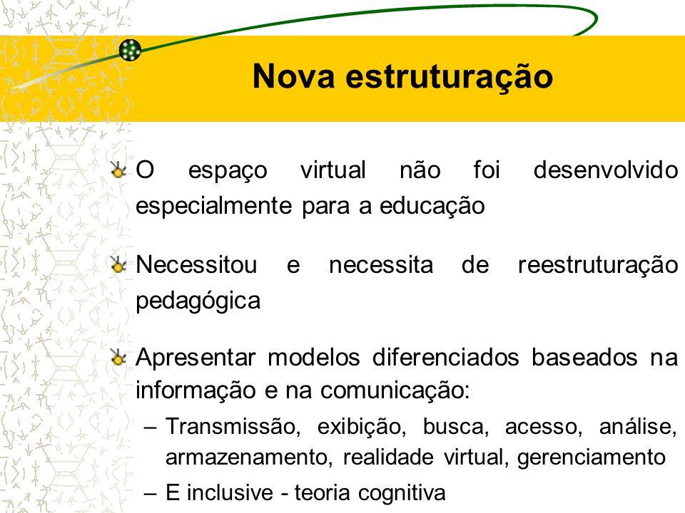Nova estruturação O espaço virtual não foi desenvolvido especialmente para a educação Necessitou e necessita de reestruturação pedagógica Apresentar m