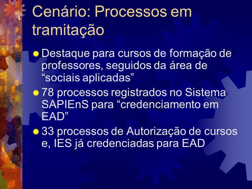 Cenário: Processos em tramitação Destaque para cursos de formação de professores, seguidos da área de sociais aplicadas 78 processos registrados no Si