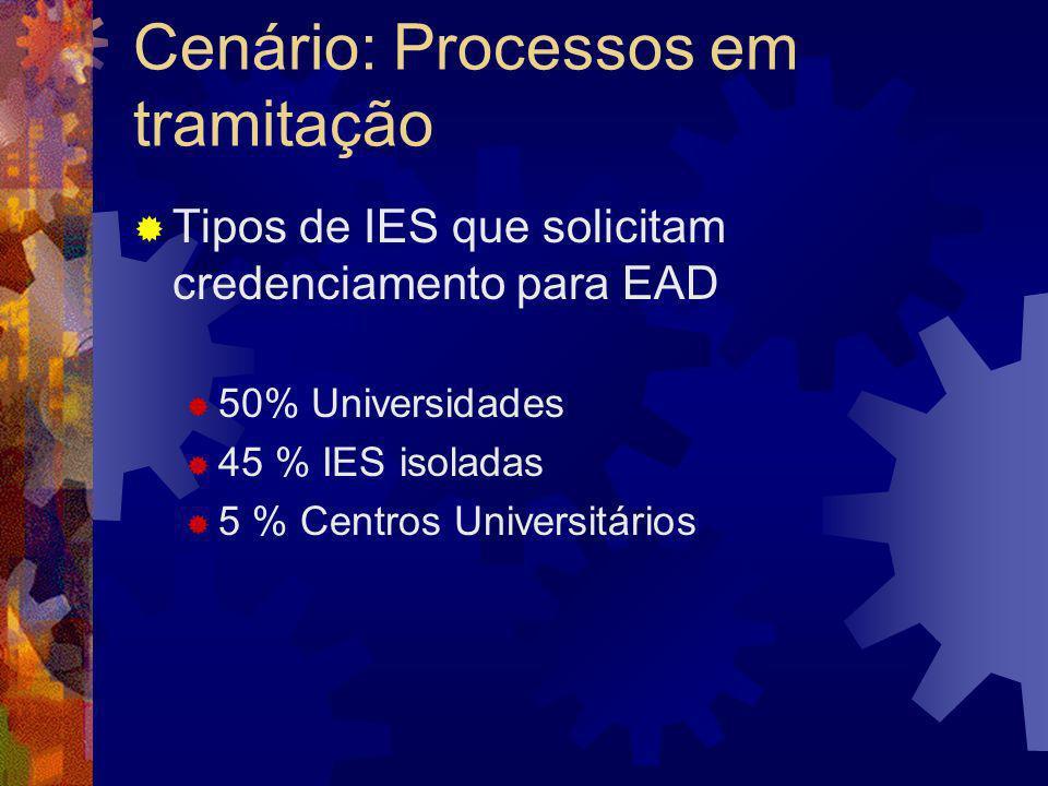 Cenário: Processos em tramitação Tipos de IES que solicitam credenciamento para EAD 50% Universidades 45 % IES isoladas 5 % Centros Universitários