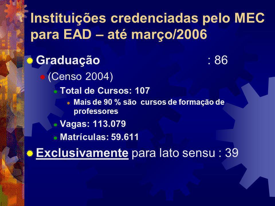 Instituições credenciadas pelo MEC para EAD – até março/2006 Graduação : 86 (Censo 2004) Total de Cursos: 107 Mais de 90 % são cursos de formação de p