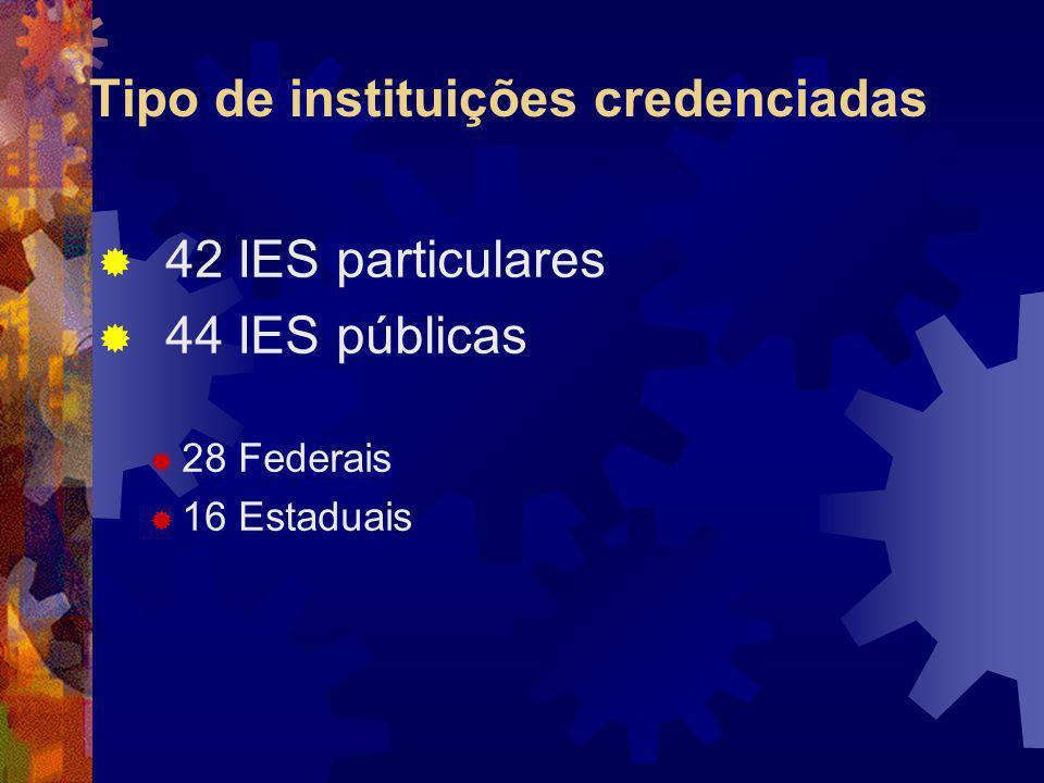 Tipo de instituições credenciadas 42 IES particulares 44 IES públicas 28 Federais 16 Estaduais