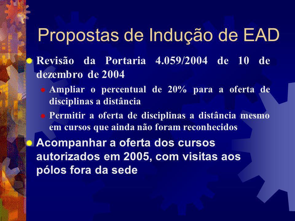 Propostas de Indução de EAD Revisão da Portaria 4.059/2004 de 10 de dezembro de 2004 Ampliar o percentual de 20% para a oferta de disciplinas a distân