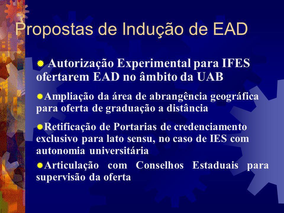 Propostas de Indução de EAD Autorização Experimental para IFES ofertarem EAD no âmbito da UAB Ampliação da área de abrangência geográfica para oferta