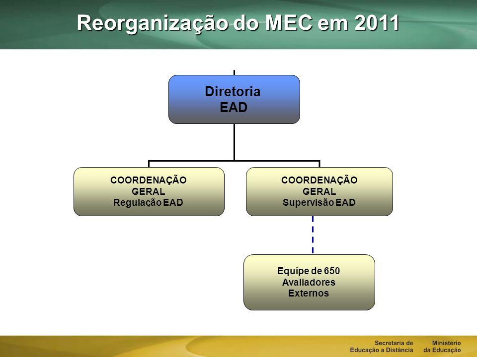Reorganização do MEC em 2011 COORDENAÇÃO GERAL Regulação EAD COORDENAÇÃO GERAL Supervisão EAD Diretoria EAD Equipe de 650 Avaliadores Externos