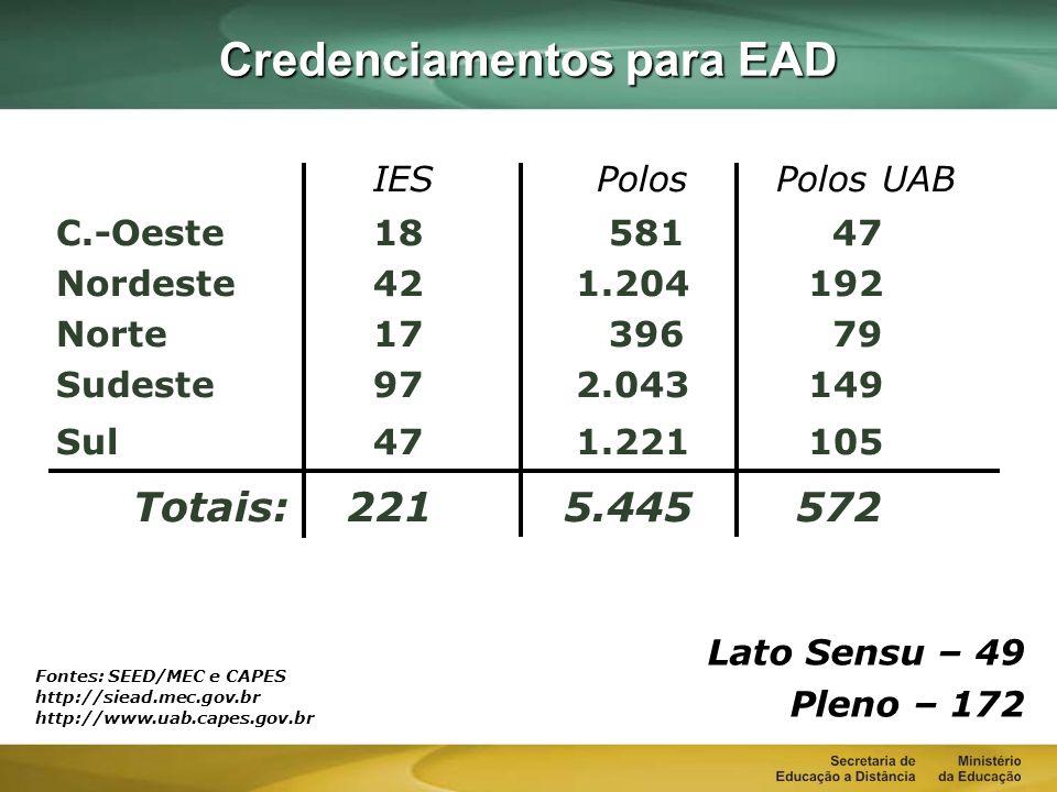 IES Polos Polos UAB C.-Oeste18 581 47 Nordeste42 1.204 192 Norte17 396 79 Sudeste97 2.043 149 Sul47 1.221 105 Totais: 221 5.445 572 Credenciamentos para EAD Fontes: SEED/MEC e CAPES http://siead.mec.gov.br http://www.uab.capes.gov.br Lato Sensu – 49 Pleno – 172