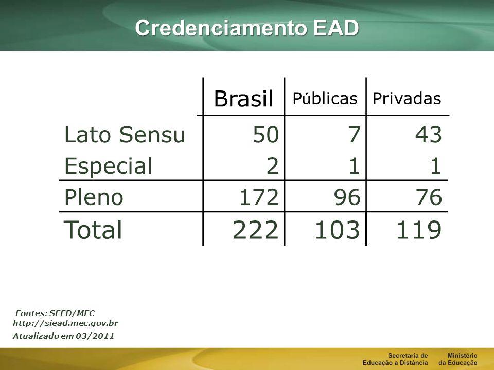 Fonte:SEED/MEC IES Credenciadas - Graduação Ano IES Credenciadas IES Descredenciadas 200010 200170 2002120 2003180 2004390 2005710 2006960 20071030 20081390 20091591 20101712 20111720