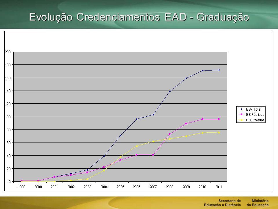 Evolução Credenciamentos EAD - Graduação