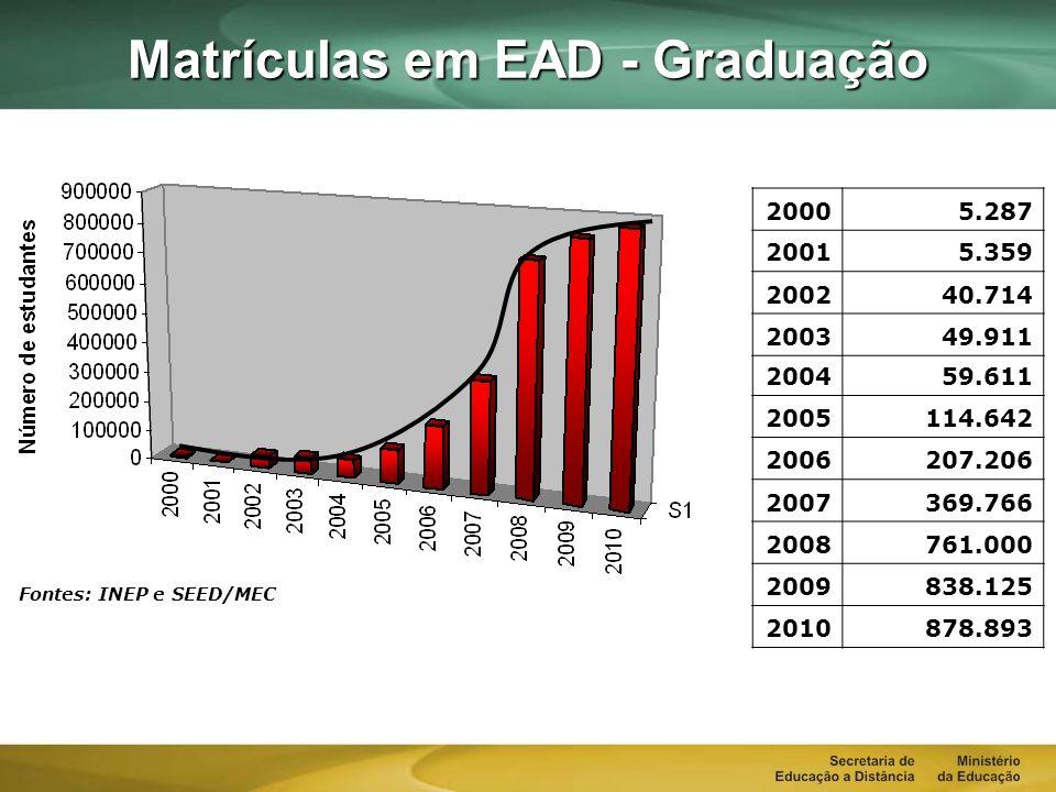 Matrículas em EAD - Graduação 20005.28720015.359 200240.714 200349.911 200459.611 2005114.642 2006207.206 2007369.766 2008761.000 2009838.125 2010878.893 Fontes: INEP e SEED/MEC