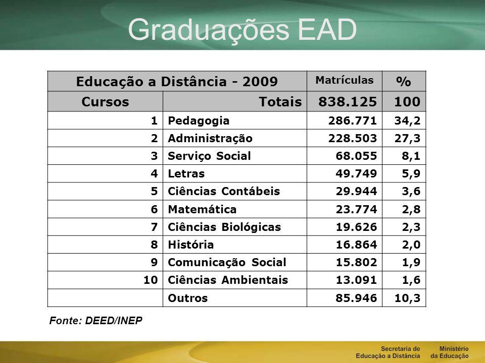 Graduações EAD Educação a Distância - 2009 Matrículas % CursosTotais838.125100 1Pedagogia 286.77134,2 2Administração 228.50327,3 3Serviço Social 68.0558,1 4Letras 49.7495,9 5Ciências Contábeis 29.9443,6 6Matemática 23.7742,8 7Ciências Biológicas 19.6262,3 8História 16.8642,0 9Comunicação Social 15.8021,9 10Ciências Ambientais 13.0911,6 Outros85.94610,3 Fonte: DEED/INEP