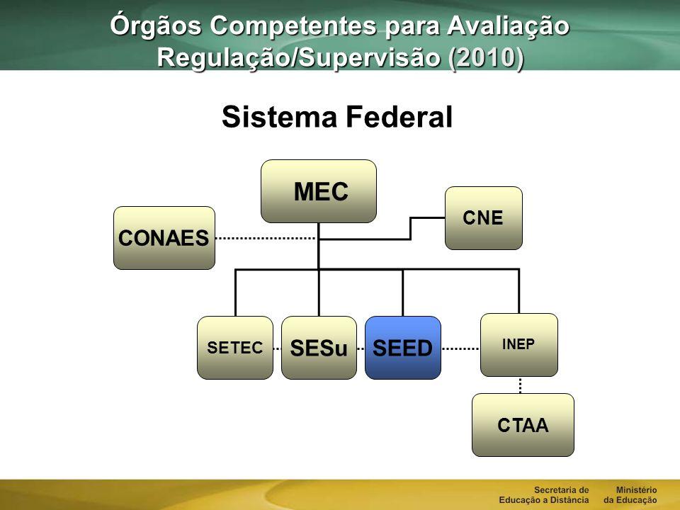 Órgãos Competentes para Avaliação Regulação/Supervisão CTAA CONAES MEC INEP CNE Sistema Federal SECRETARIA REGULAÇÃO E SUPERVISÃO DITEC DIESDIEAD