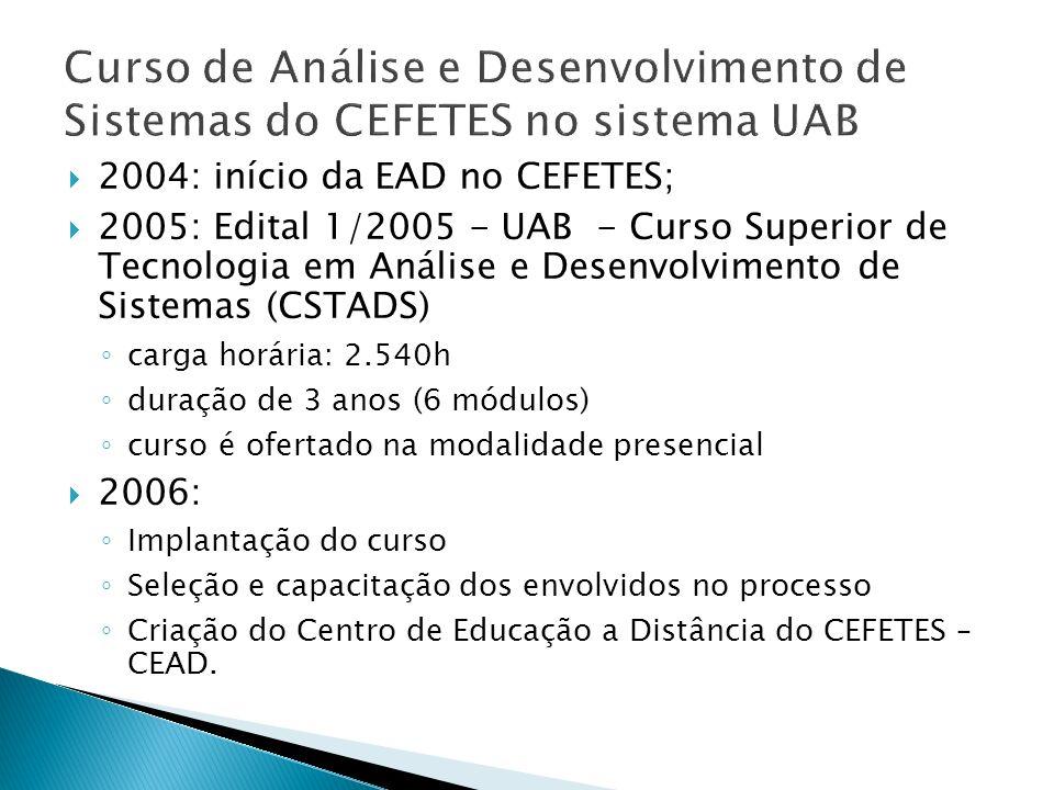 2004: início da EAD no CEFETES; 2005: Edital 1/2005 - UAB - Curso Superior de Tecnologia em Análise e Desenvolvimento de Sistemas (CSTADS) carga horár