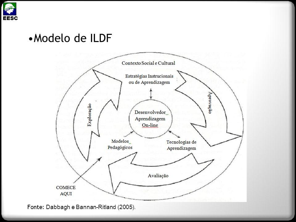 Modelo de ILDF EESC Fonte: Dabbagh e Bannan-Ritland (2005).