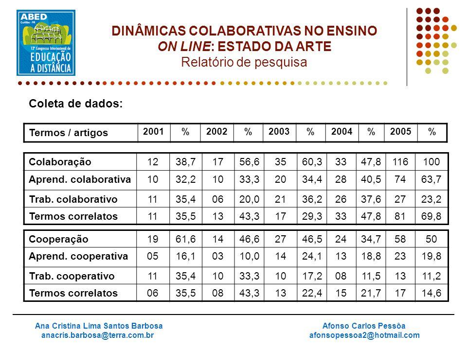Coleta de dados: Ana Cristina Lima Santos Barbosa anacris.barbosa@terra.com.br Afonso Carlos Pessôa afonsopessoa2@hotmail.com DINÂMICAS COLABORATIVAS
