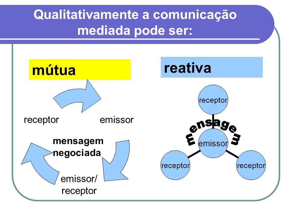 mútua reativa emissor emissor/ receptor mensagem negociada emissor receptor Qualitativamente a comunicação mediada pode ser: