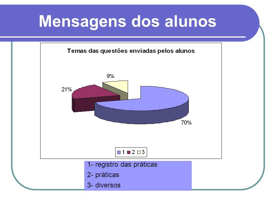 Mensagens dos alunos 1- registro das práticas 2- práticas 3- diversos