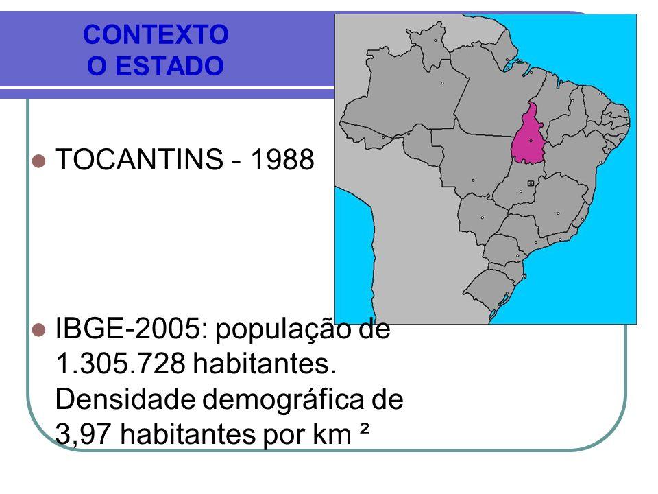 CONTEXTO O ESTADO TOCANTINS - 1988 IBGE-2005: população de 1.305.728 habitantes. Densidade demográfica de 3,97 habitantes por km ²