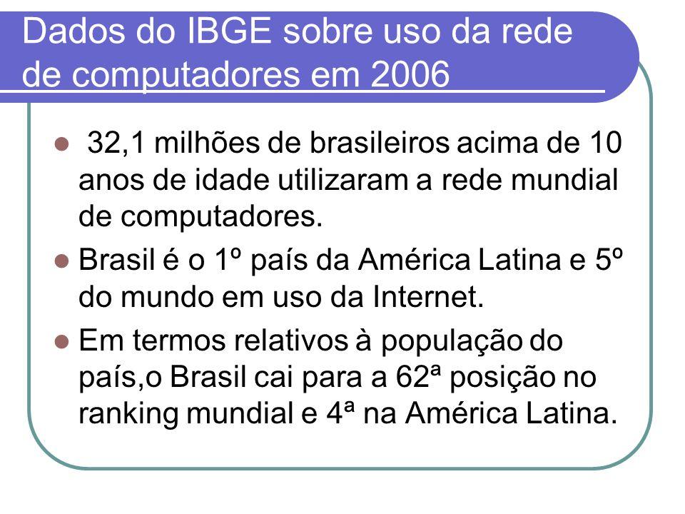 Dados do IBGE sobre uso da rede de computadores em 2006 32,1 milhões de brasileiros acima de 10 anos de idade utilizaram a rede mundial de computadore