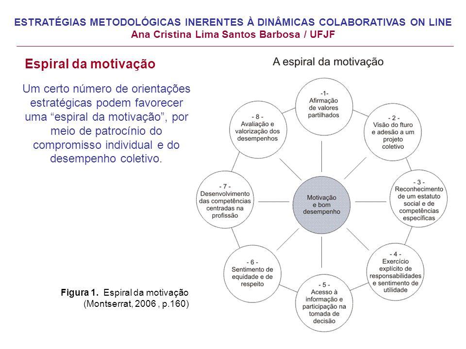 Espiral da motivação Um certo número de orientações estratégicas podem favorecer uma espiral da motivação, por meio de patrocínio do compromisso individual e do desempenho coletivo.