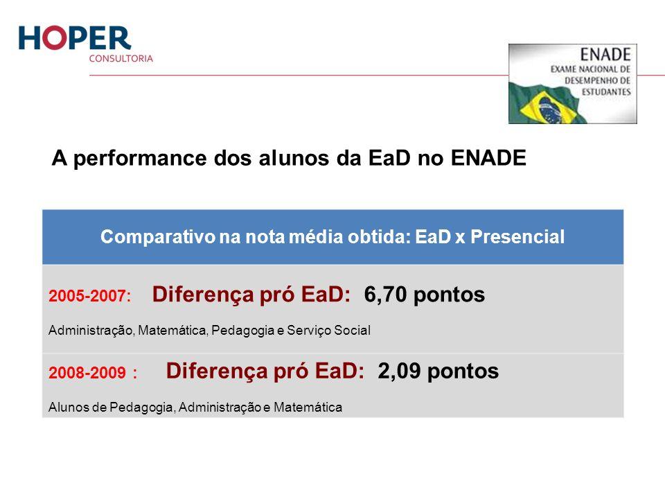 A performance dos alunos da EaD no ENADE Comparativo na nota média obtida: EaD x Presencial 2005-2007: Diferença pró EaD: 6,70 pontos Administração, M
