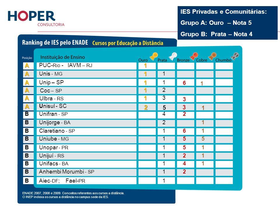 PUC- Rio - IAVM – RJA1 3 1 Unis - MGA1 1 3 Unip – SPA1 1 A1 2 6 1 A1 3 Unisul - SCA Unifran - SP B42 Unijorge - BA B21 Claretiano - SP B161 Uniube - M