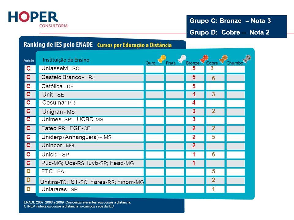 Uniasselvi - SC C 35 Castelo Branco - - RJ C5 Católica - DF C5 C43 C4 C32 Unimes –SP ; UCBD -MS C3 Fatec -PR ; FGF- CE C22 Uniderp (Anhanguera) – MS C