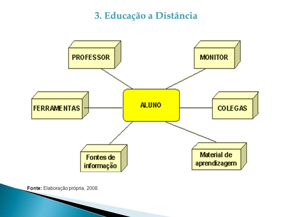 3. Educação a Distância Fonte: Elaboração própria, 2008.