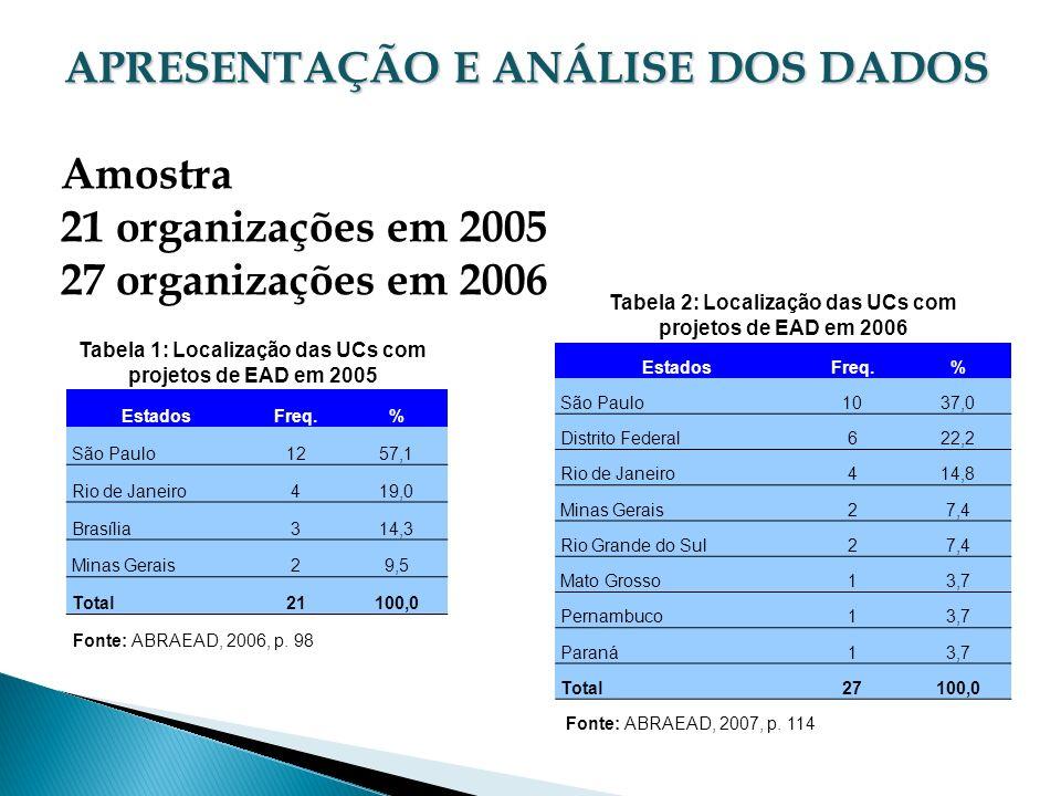APRESENTAÇÃO E ANÁLISE DOS DADOS Amostra 21 organizações em 2005 27 organizações em 2006 EstadosFreq.% São Paulo1257,1 Rio de Janeiro419,0 Brasília314