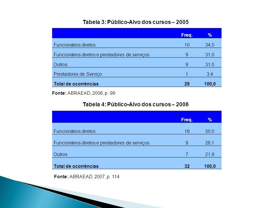Freq.% Funcionários diretos1034,5 Funcionários diretos e prestadores de serviços931,0 Outros931,0 Prestadores de Serviço13,4 Total de ocorrências29100