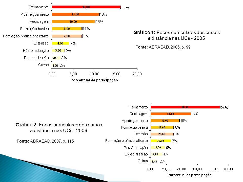 Gráfico 1: Focos curriculares dos cursos a distância nas UCs - 2005 Gráfico 2: Focos curriculares dos cursos a distância nas UCs - 2006 Fonte: ABRAEAD