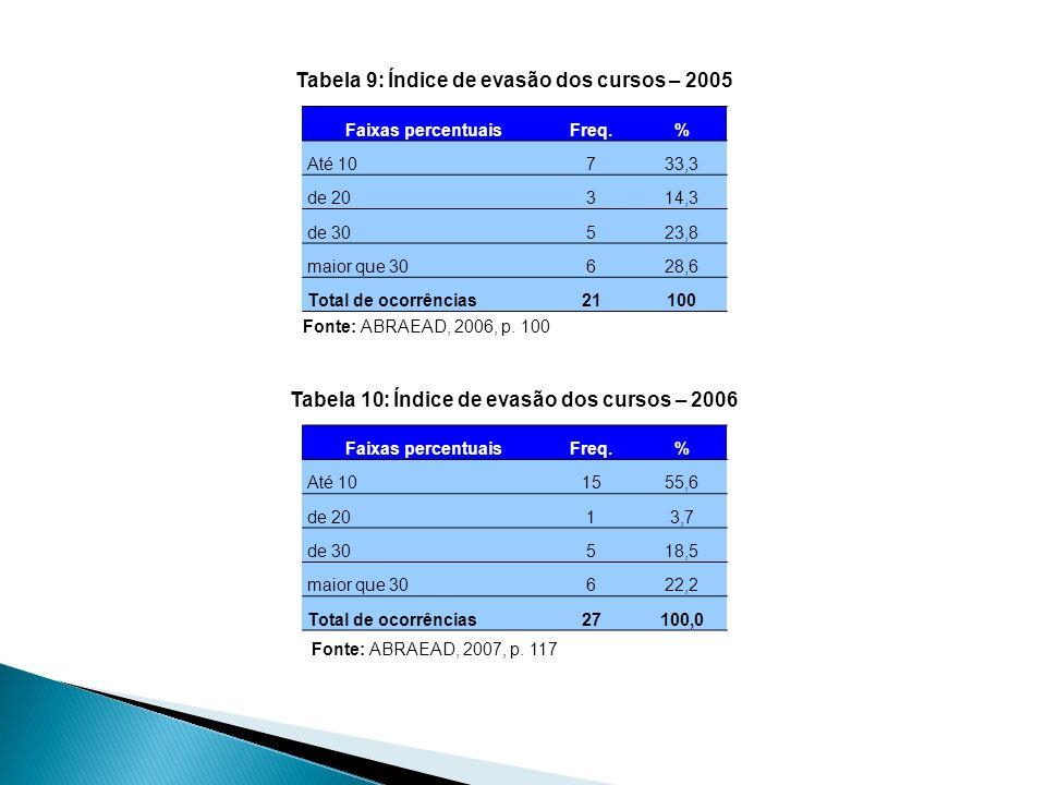 Faixas percentuaisFreq.% Até 10733,3 de 20314,3 de 30523,8 maior que 30628,6 Total de ocorrências21100 Faixas percentuaisFreq.% Até 101555,6 de 2013,7