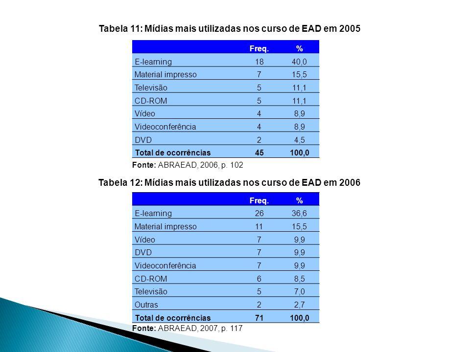 Freq.% E-learning1840,0 Material impresso715,5 Televisão511,1 CD-ROM511,1 Vídeo48,9 Videoconferência48,9 DVD24,5 Total de ocorrências45100,0 Freq.% E-