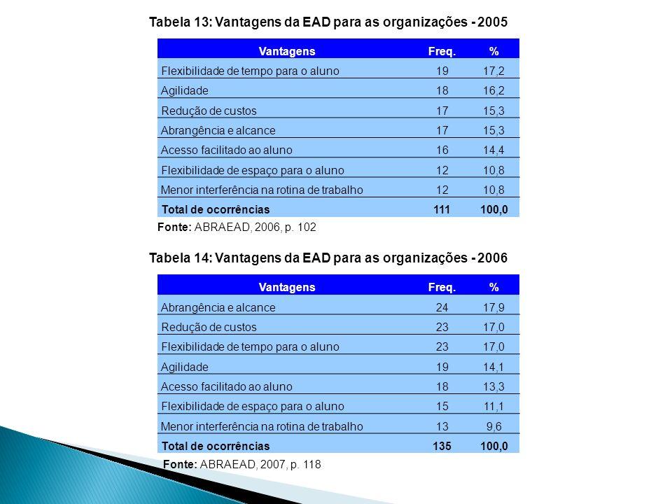 VantagensFreq.% Flexibilidade de tempo para o aluno1917,2 Agilidade1816,2 Redução de custos1715,3 Abrangência e alcance1715,3 Acesso facilitado ao alu