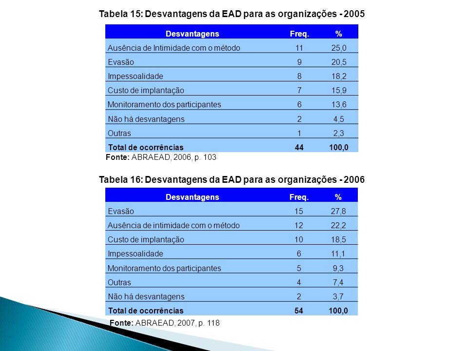 DesvantagensFreq.% Ausência de Intimidade com o método1125,0 Evasão920,5 Impessoalidade818,2 Custo de implantação715,9 Monitoramento dos participantes