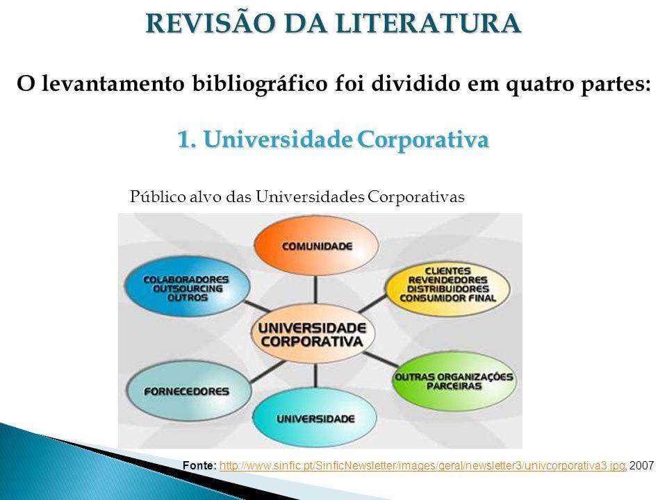 REVISÃO DA LITERATURA O levantamento bibliográfico foi dividido em quatro partes: 1.Universidade Corporativa Público alvo das Universidades Corporativ