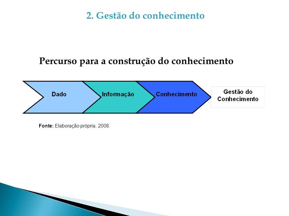 2. Gestão do conhecimento Percurso para a construção do conhecimento Fonte: Elaboração própria, 2008.