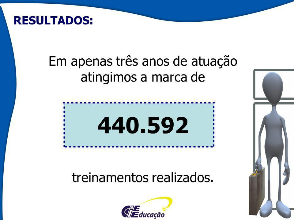 Em apenas três anos de atuação atingimos a marca de 440.592 treinamentos realizados.