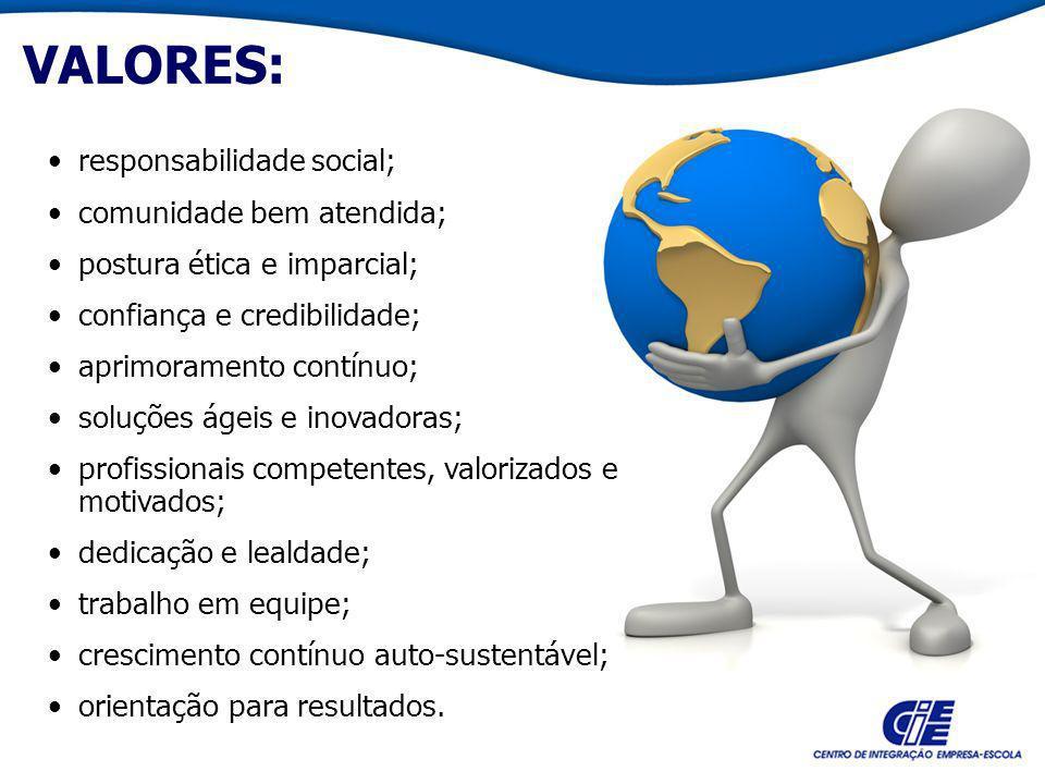 VALORES: responsabilidade social; comunidade bem atendida; postura ética e imparcial; confiança e credibilidade; aprimoramento contínuo; soluções ágei