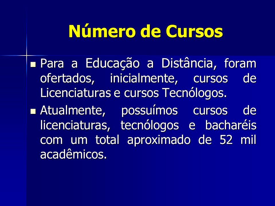 Número de Cursos Para a Educação a Distância, foram ofertados, inicialmente, cursos de Licenciaturas e cursos Tecnólogos. Para a Educação a Distância,