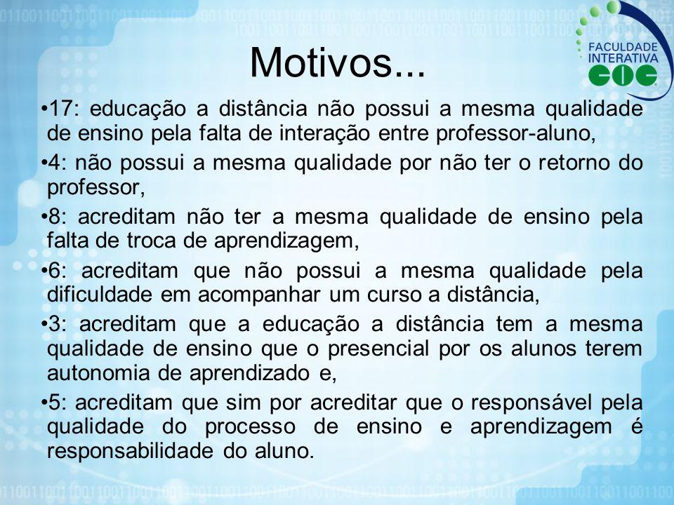 Motivos... 17: educação a distância não possui a mesma qualidade de ensino pela falta de interação entre professor-aluno, 4: não possui a mesma qualid