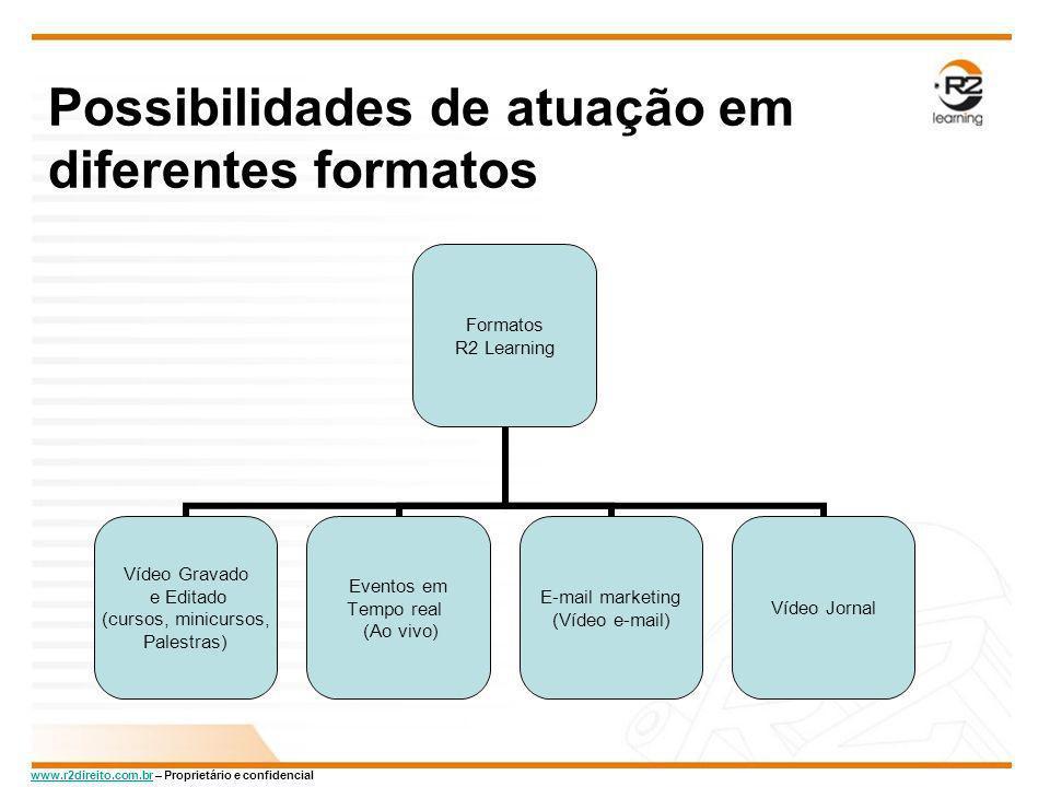 www.r2direito.com.brwww.r2direito.com.br – Proprietário e confidencial Possibilidades de atuação em diferentes formatos Formatos R2 Learning Vídeo Gra