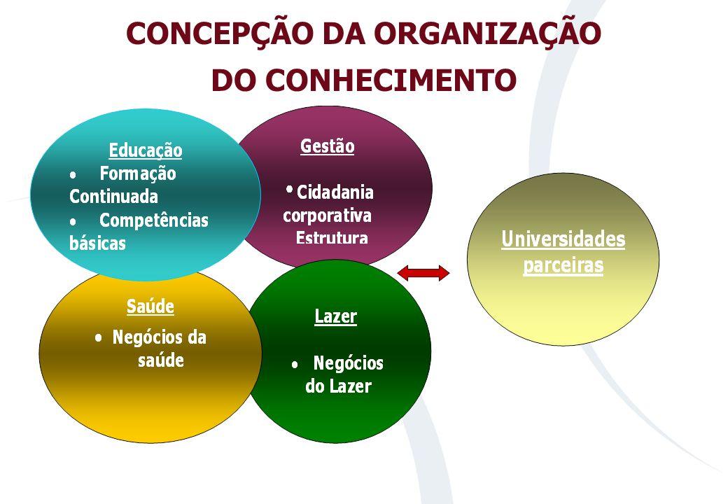 ESTRUTURA DOS PROGRAMAS Extensão Especialização Monografia