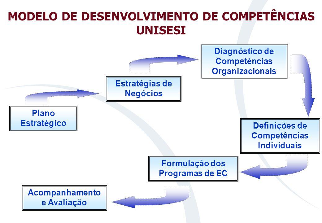 MODELO DE DESENVOLVIMENTO DE COMPETÊNCIAS UNISESI Acompanhamento e Avaliação Estratégias de Negócios Diagnóstico de Competências Organizacionais Definições de Competências Individuais Formulação dos Programas de EC Plano Estratégico