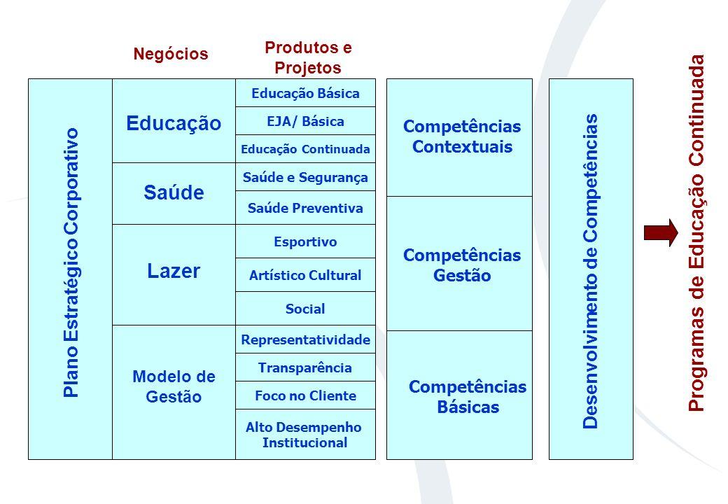 MODELO DE DESENVOLVIMENTO DE COMPETÊNCIAS UNISESI Acompanhamento e Avaliação Estratégias de Negócios Diagnóstico de Competências Organizacionais Defin