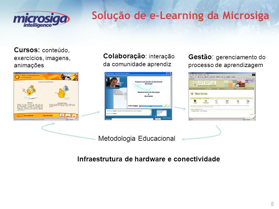 8 Solução de e-Learning da Microsiga Cursos: conteúdo, exercícios, imagens, animações Colaboração : interação da comunidade aprendiz Gestão: gerenciamento do processo de aprendizagem Metodologia Educacional Infraestrutura de hardware e conectividade