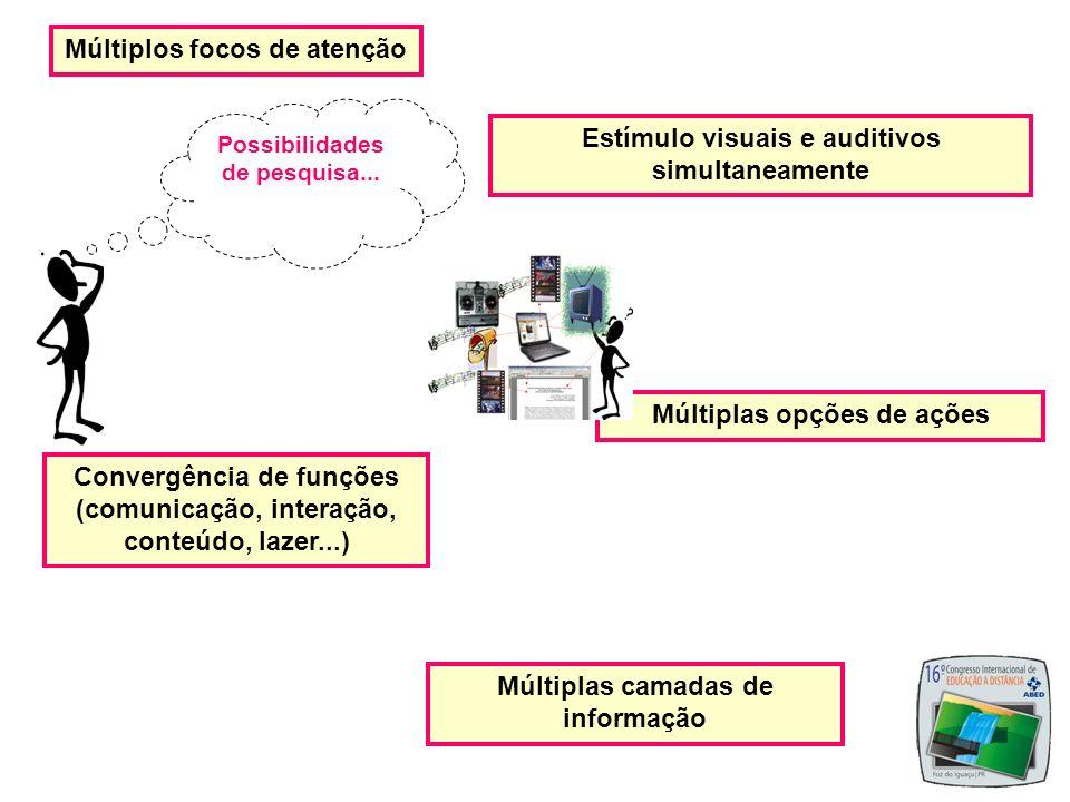 Múltiplos focos de atenção Estímulo visuais e auditivos simultaneamente Múltiplas opções de ações Múltiplas camadas de informação Convergência de funç