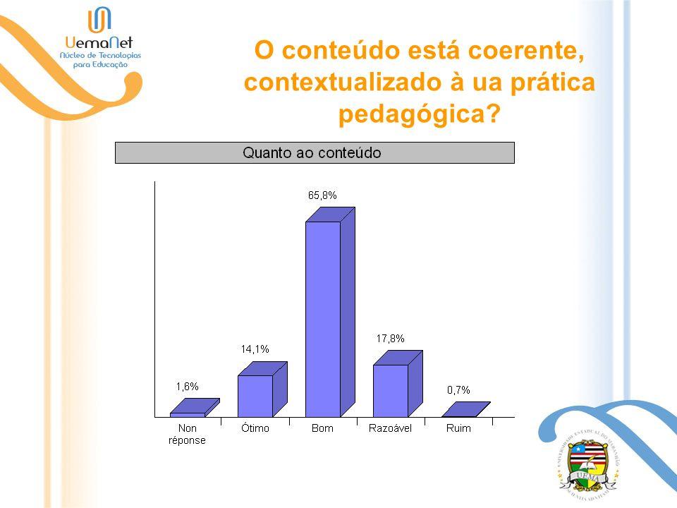 O conteúdo está coerente, contextualizado à ua prática pedagógica?