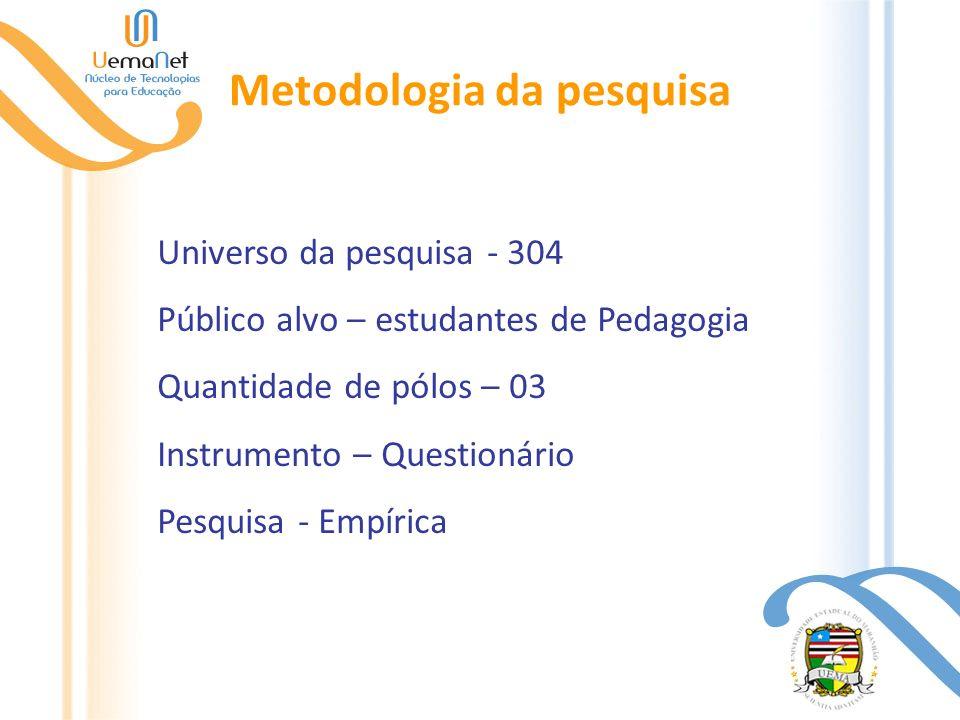 Metodologia da pesquisa Universo da pesquisa - 304 Público alvo – estudantes de Pedagogia Quantidade de pólos – 03 Instrumento – Questionário Pesquisa