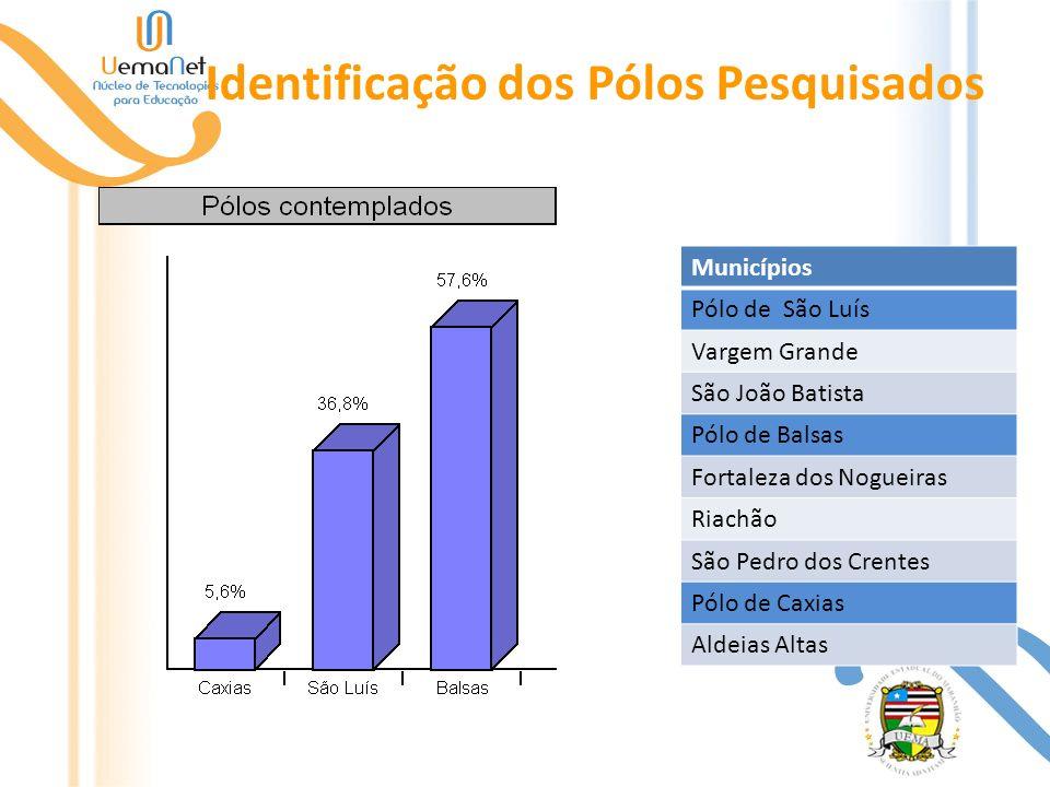 Identificação dos Pólos Pesquisados Municípios Pólo de São Luís Vargem Grande São João Batista Pólo de Balsas Fortaleza dos Nogueiras Riachão São Pedr